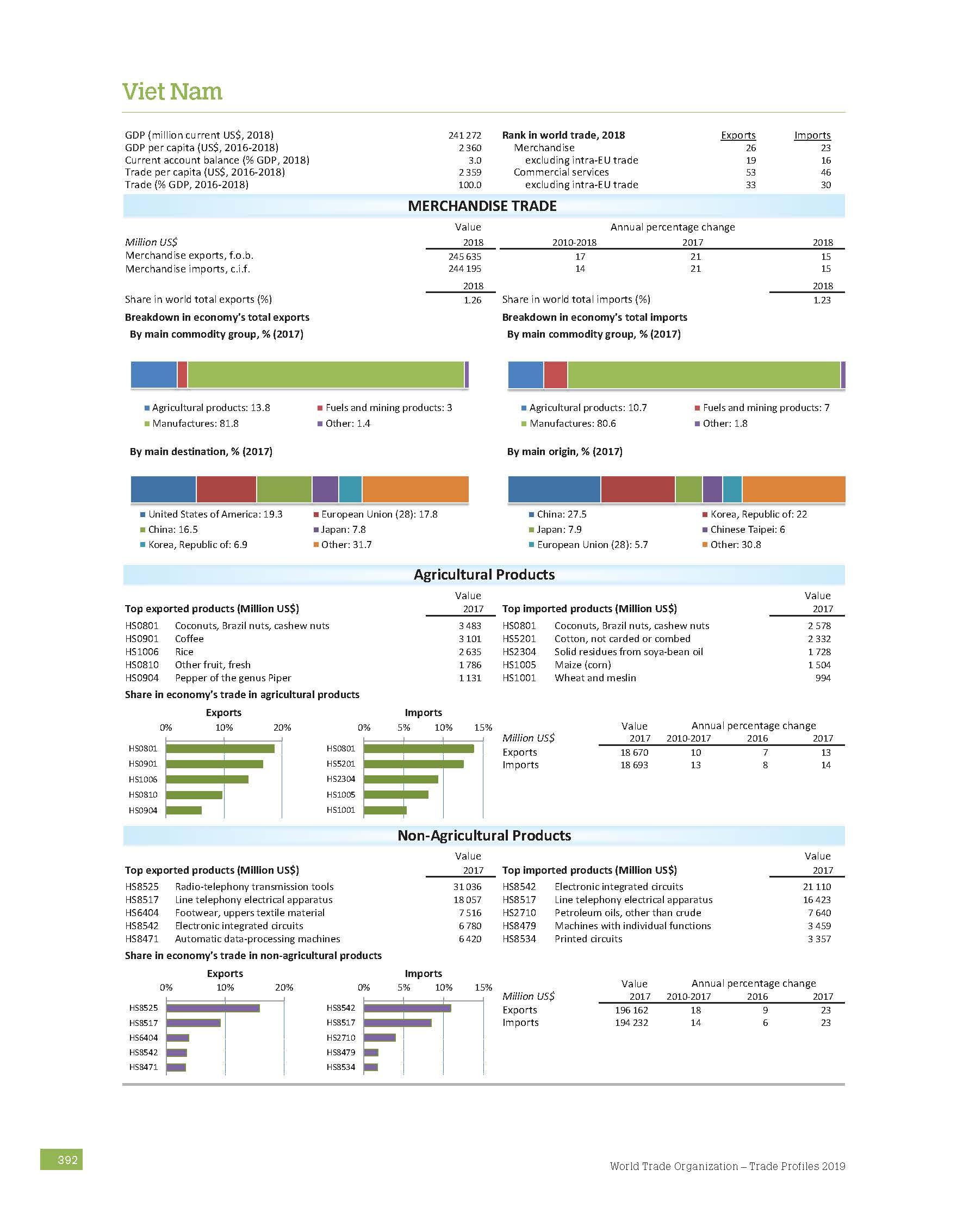 Vietnam Trade report